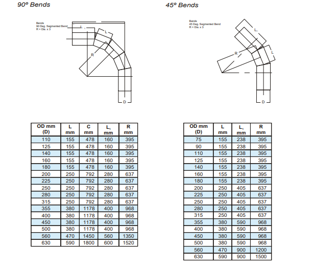 Fabricated fittings - Segmented bends -  45 and 90 degree bends