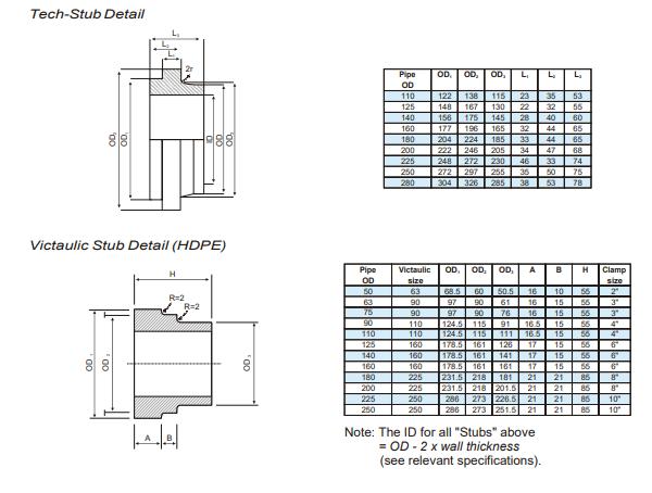 Fabricated fittings Stub-, Tech-stub & Victaulic Stubs